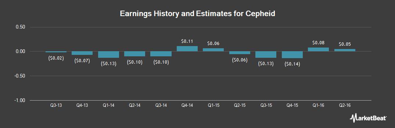 Earnings by Quarter for Cepheid (NASDAQ:CPHD)