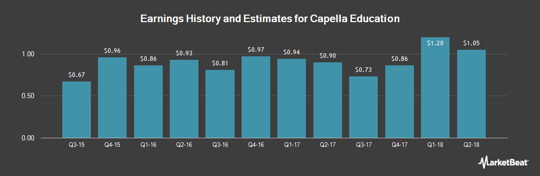 Earnings by Quarter for Capella Education (NASDAQ:CPLA)