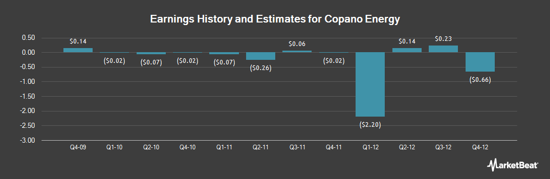 Earnings by Quarter for Copano Energy (NASDAQ:CPNO)