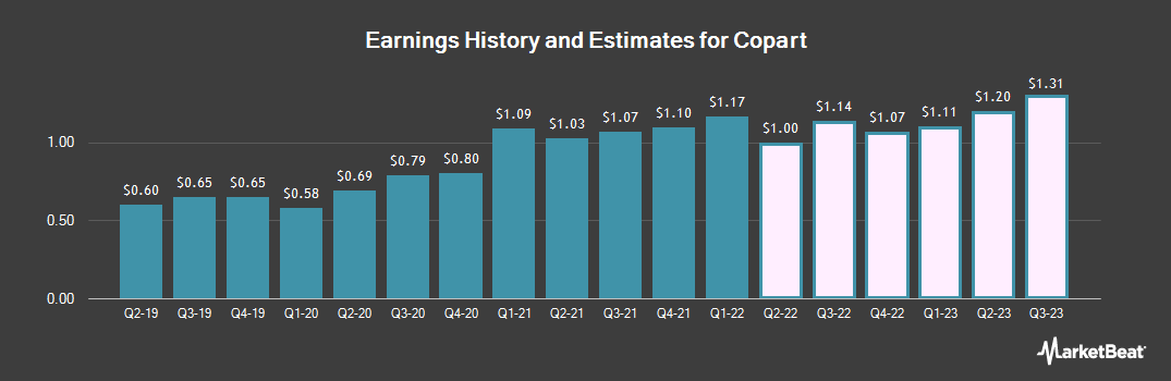 Earnings by Quarter for Copart (NASDAQ:CPRT)