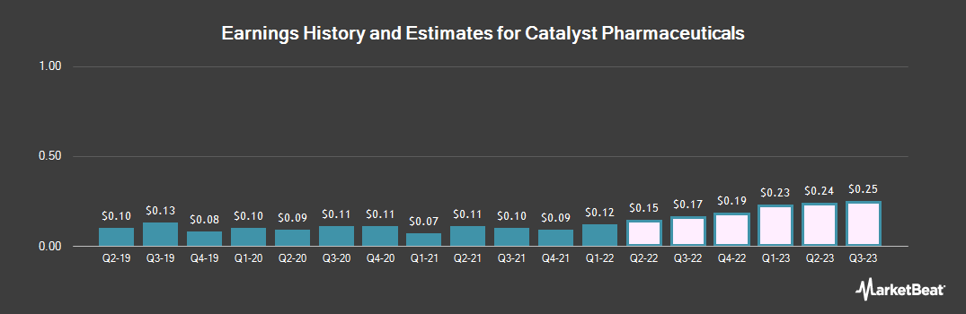 Earnings by Quarter for Catalyst Pharmaceuticals (NASDAQ:CPRX)