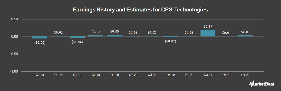 Earnings by Quarter for CPS Technologies Corp. (NASDAQ:CPSH)