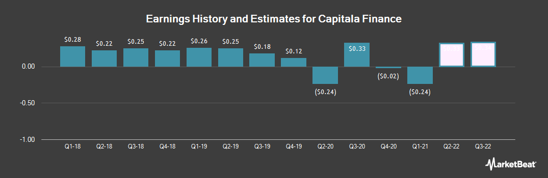 Earnings by Quarter for Capitala Finance Corp. (NASDAQ:CPTA)
