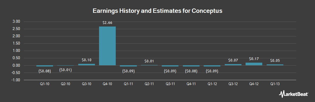 Earnings by Quarter for Bayer Essure (NASDAQ:CPTS)