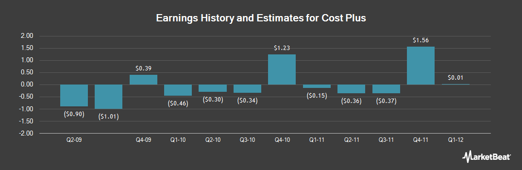 Earnings by Quarter for Cost Plus (NASDAQ:CPWM)