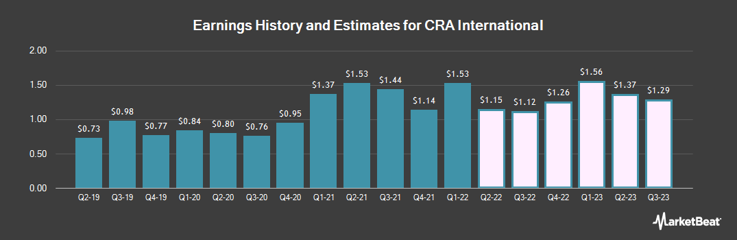 Earnings by Quarter for CRA International,Inc. (NASDAQ:CRAI)