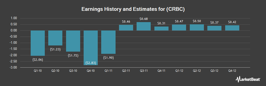 Earnings by Quarter for Citizens Republic Bancorp (NASDAQ:CRBC)