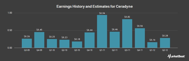 Earnings by Quarter for Ceradyne (NASDAQ:CRDN)