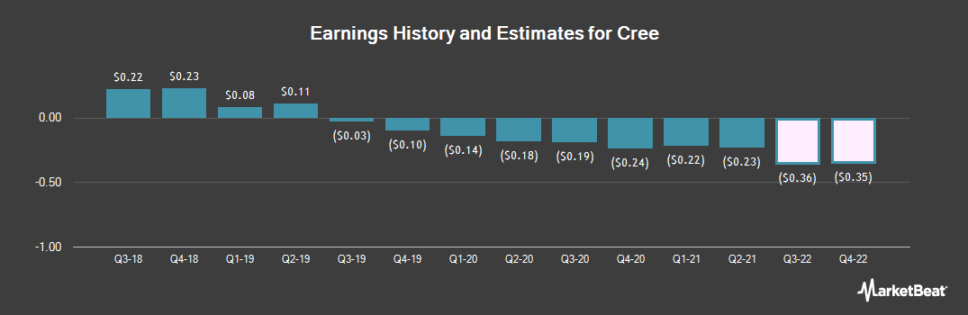 Earnings by Quarter for Cree (NASDAQ:CREE)