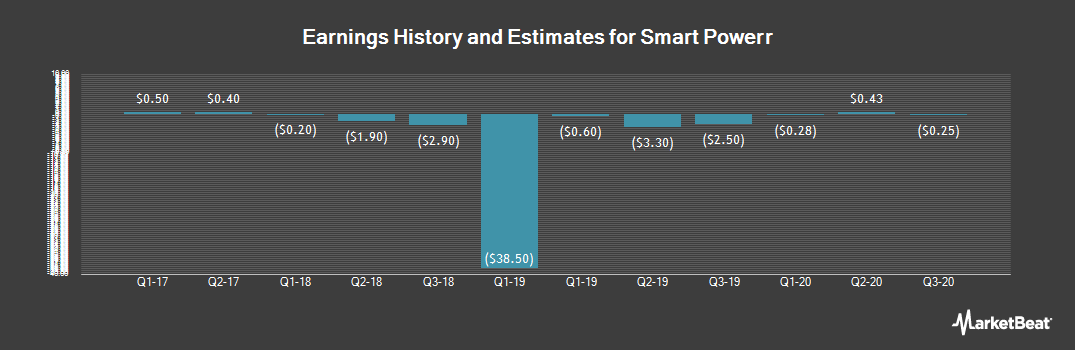 Earnings by Quarter for China Recycling Energy (NASDAQ:CREG)