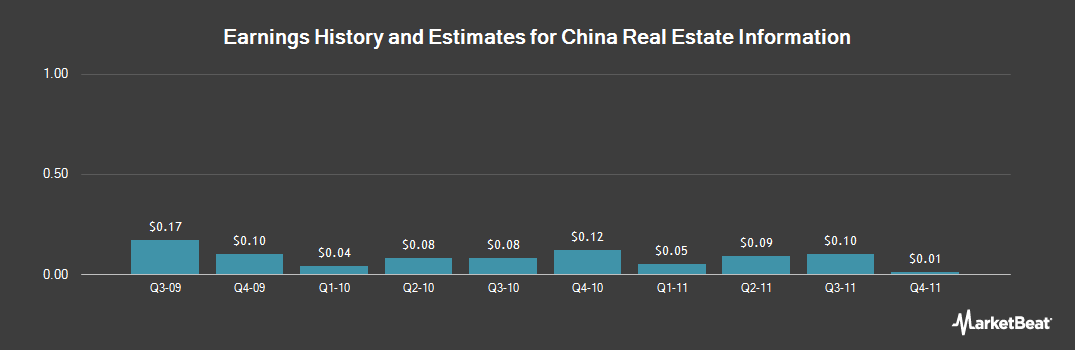 Earnings by Quarter for China Real Estate Information (NASDAQ:CRIC)