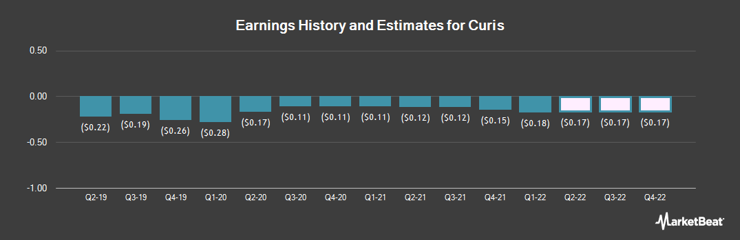 Earnings by Quarter for Curis (NASDAQ:CRIS)