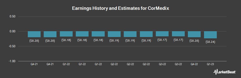 Earnings by Quarter for CorMedix (NASDAQ:CRMD)