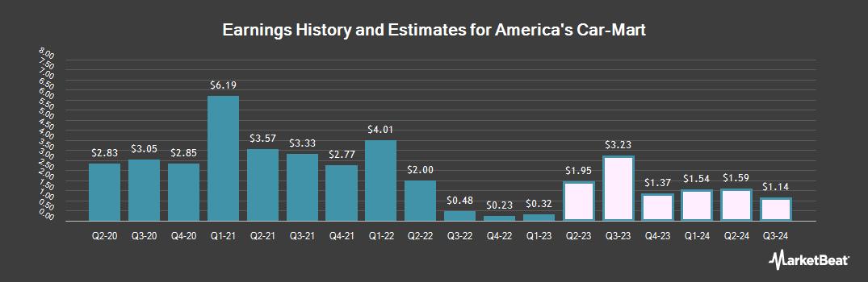 Earnings by Quarter for America`s Car-Mart (NASDAQ:CRMT)