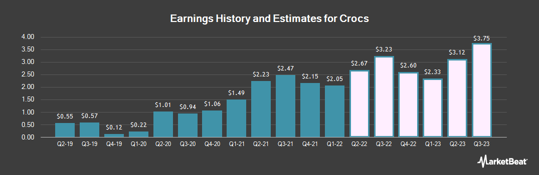 Earnings by Quarter for Crocs (NASDAQ:CROX)