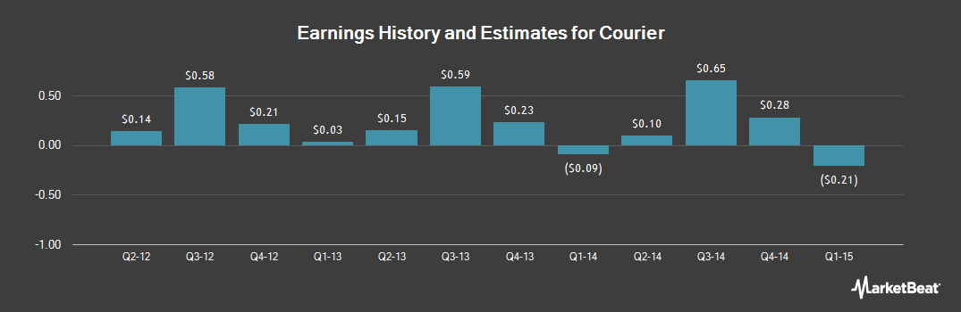 Earnings by Quarter for Courier (NASDAQ:CRRC)