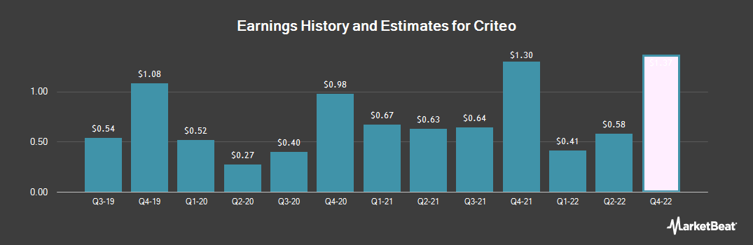 Earnings by Quarter for Criteo S.A. (NASDAQ:CRTO)