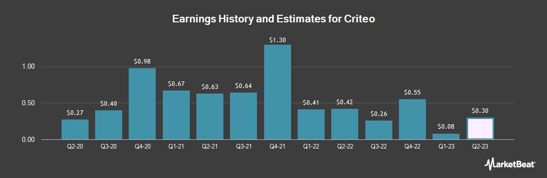 Earnings by Quarter for Criteo SA (NASDAQ:CRTO)