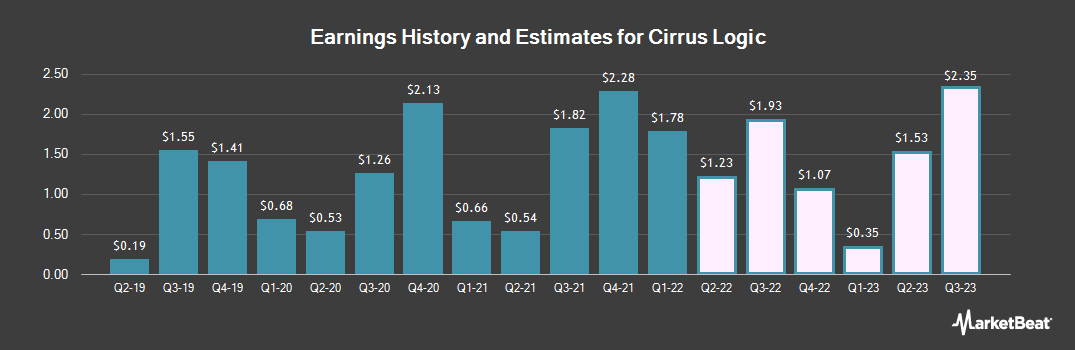 Earnings by Quarter for Cirrus Logic (NASDAQ:CRUS)