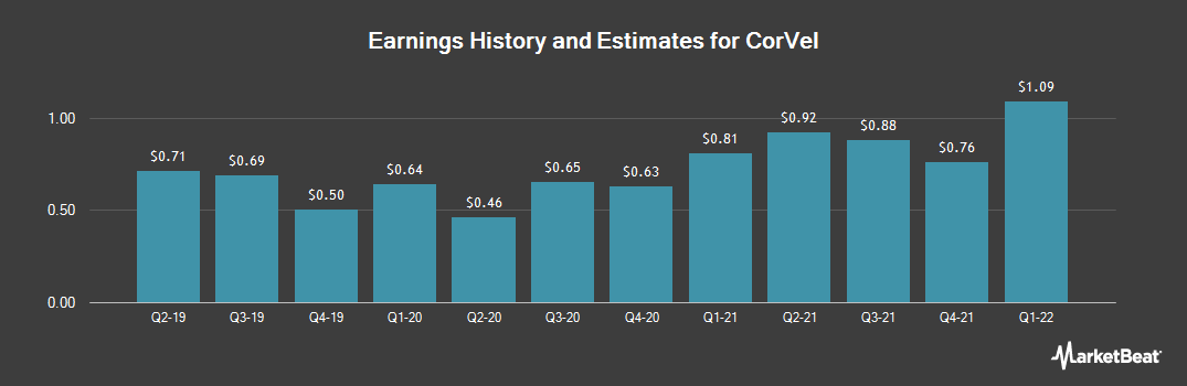 Earnings by Quarter for CorVel (NASDAQ:CRVL)
