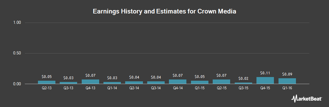 Earnings by Quarter for Crown Media (NASDAQ:CRWN)