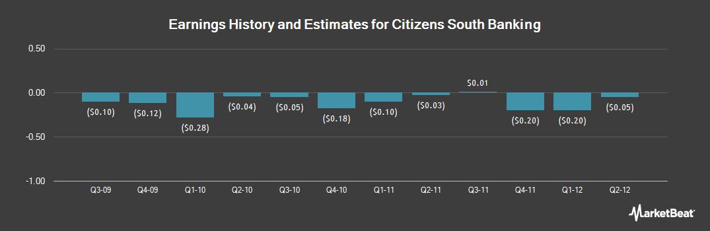 Earnings by Quarter for Citizens South Banking (NASDAQ:CSBC)