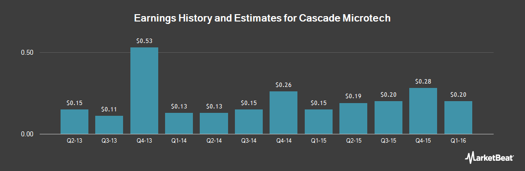 Earnings by Quarter for Cascade Microtech (NASDAQ:CSCD)