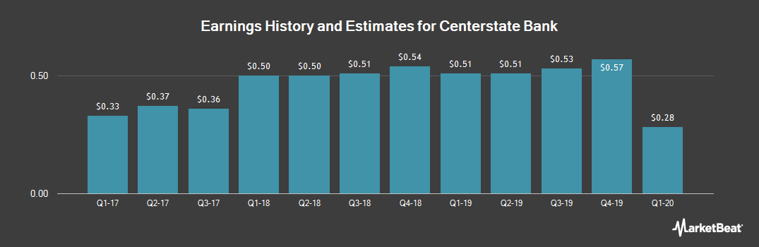 Earnings by Quarter for CenterState Banks (NASDAQ:CSFL)