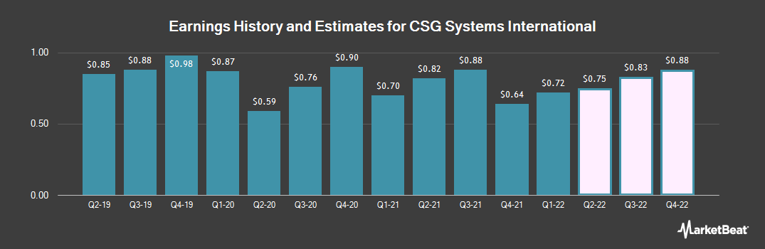 Earnings by Quarter for CSG International (NASDAQ:CSGS)