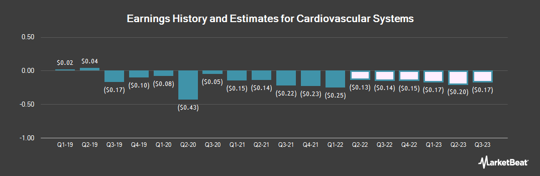 Earnings by Quarter for Cardiovascular Systems (NASDAQ:CSII)