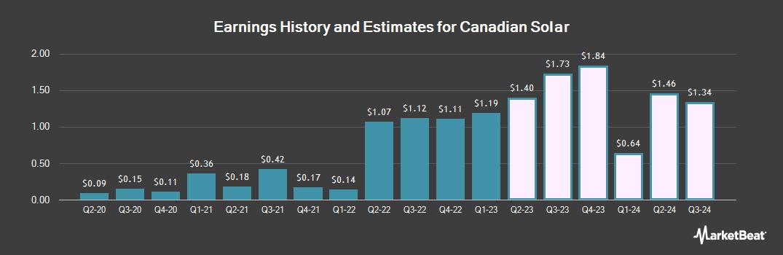 Earnings by Quarter for Canadian Solar (NASDAQ:CSIQ)