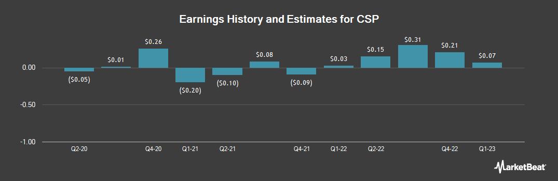 Earnings by Quarter for CSP (NASDAQ:CSPI)