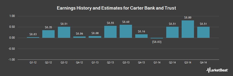 Earnings by Quarter for CSR Ltd (NASDAQ:CSRE)
