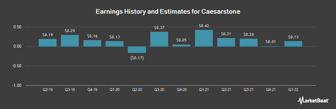 Earnings by Quarter for Caesarstone (NASDAQ:CSTE)