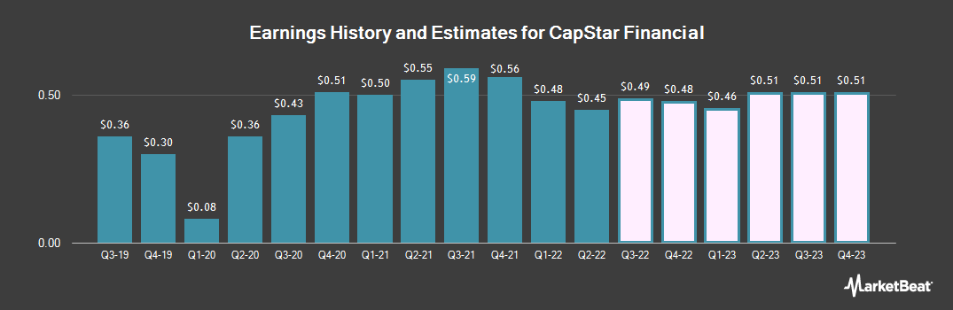 Earnings by Quarter for Capstar Financial (NASDAQ:CSTR)