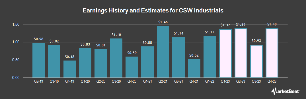 Earnings by Quarter for CSW Industrials (NASDAQ:CSWI)