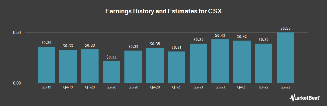 Earnings by Quarter for CSX Corporation (NASDAQ:CSX)
