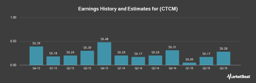 Earnings by Quarter for CTC Media (NASDAQ:CTCM)