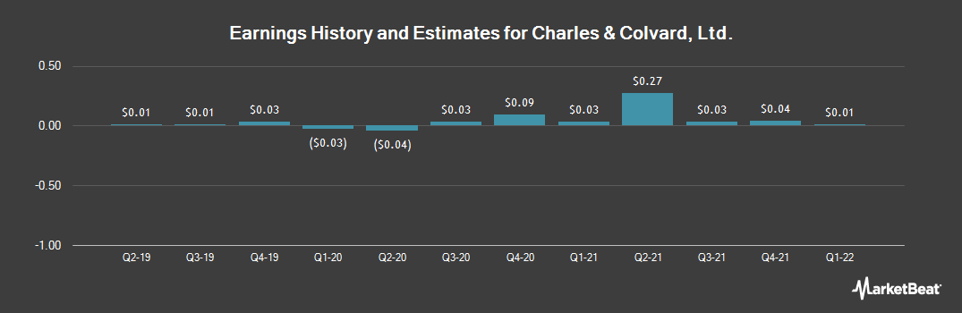 Earnings by Quarter for Charles & Colvard (NASDAQ:CTHR)
