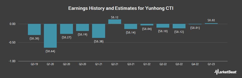 Earnings by Quarter for CTI Industries (NASDAQ:CTIB)