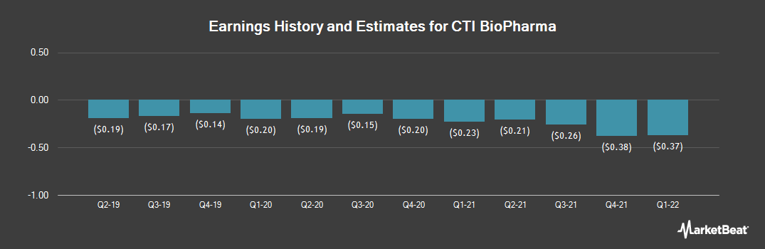 Earnings by Quarter for CTI BioPharma (NASDAQ:CTIC)