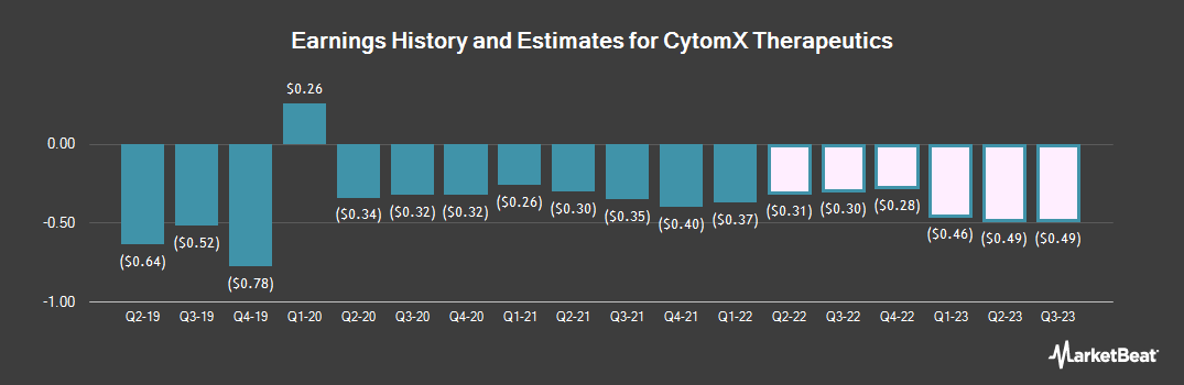 Earnings by Quarter for CytomX Therapeutics (NASDAQ:CTMX)