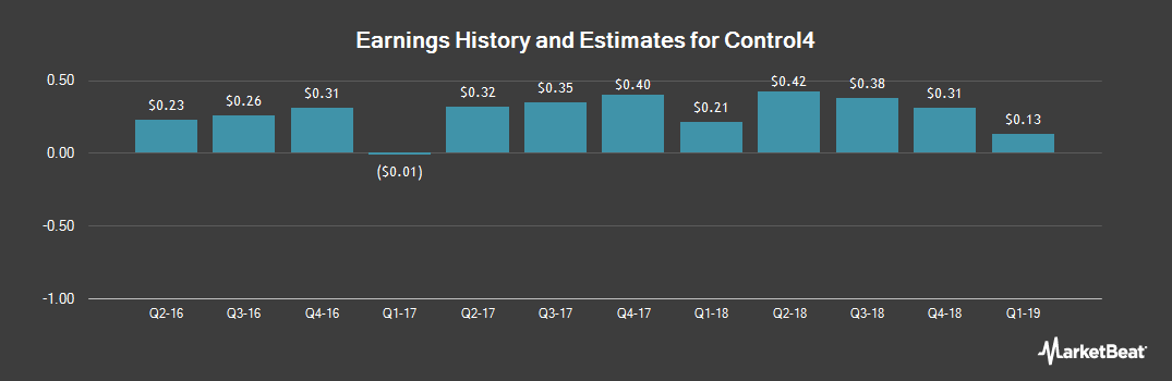 Earnings by Quarter for Control4 Corp (NASDAQ:CTRL)