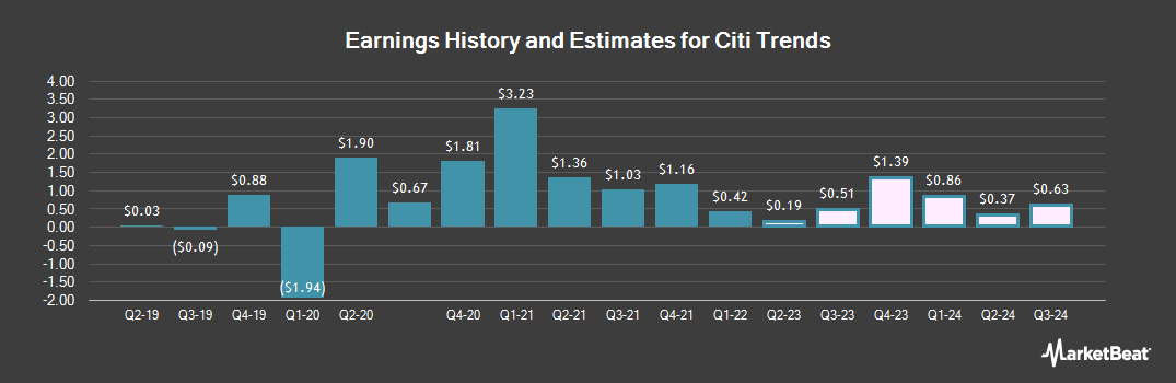 Earnings by Quarter for Citi Trends (NASDAQ:CTRN)