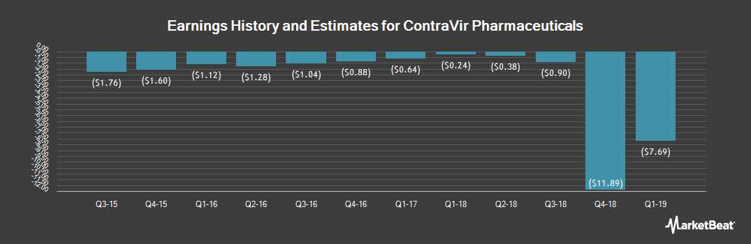 Earnings by Quarter for ContraVir Pharmaceuticals (NASDAQ:CTRV)