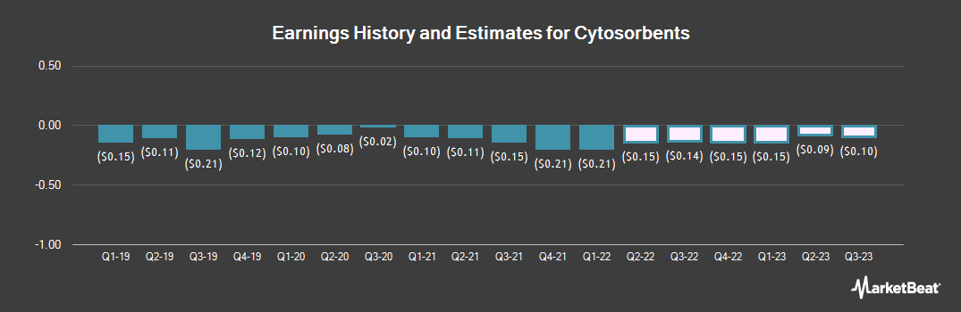 Earnings by Quarter for Cytosorbents (NASDAQ:CTSO)