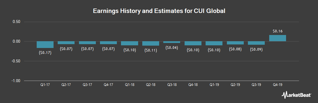 Earnings by Quarter for CUI Global (NASDAQ:CUI)