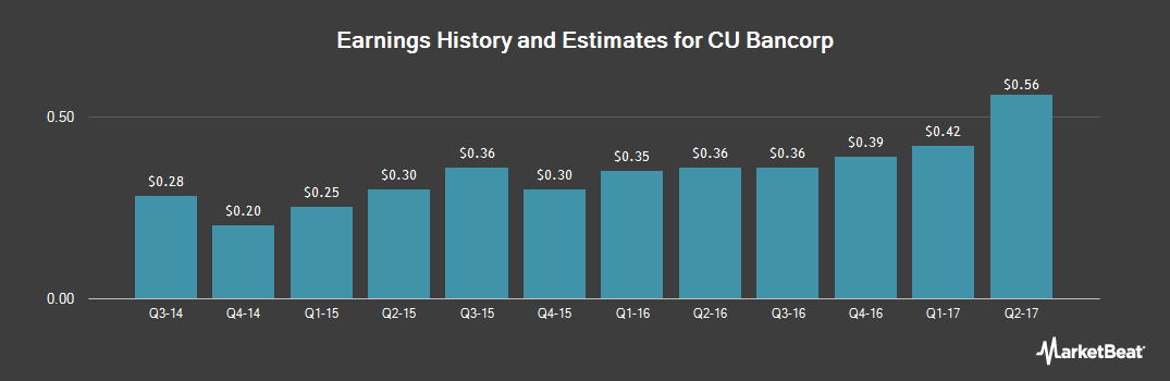 Earnings by Quarter for CU Bancorp (NASDAQ:CUNB)