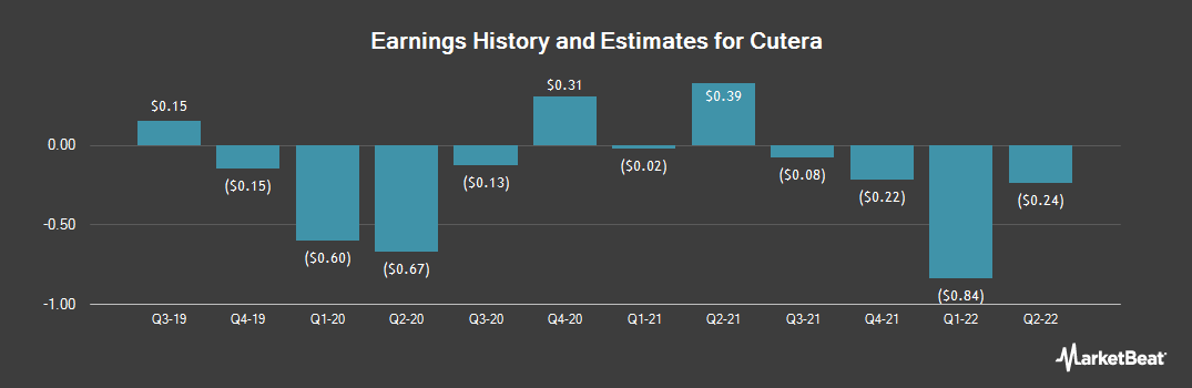 Earnings by Quarter for Cutera (NASDAQ:CUTR)