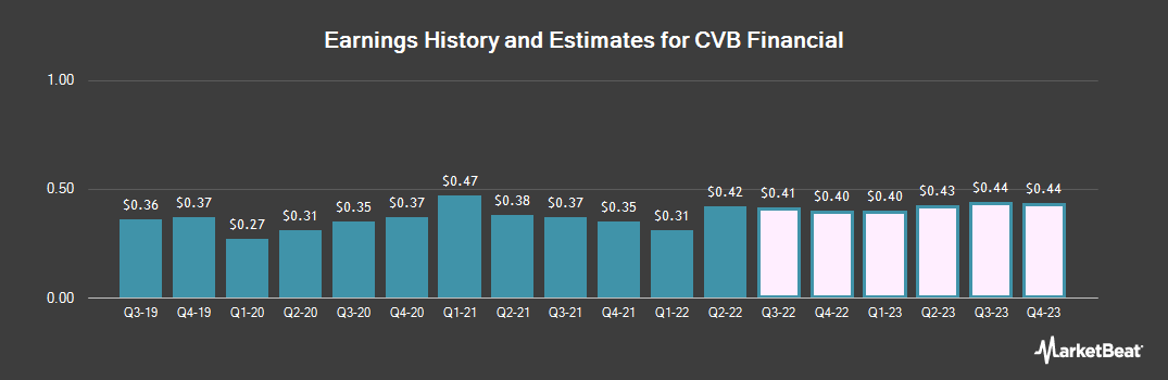 Earnings by Quarter for CVB Financial Corp. (NASDAQ:CVBF)